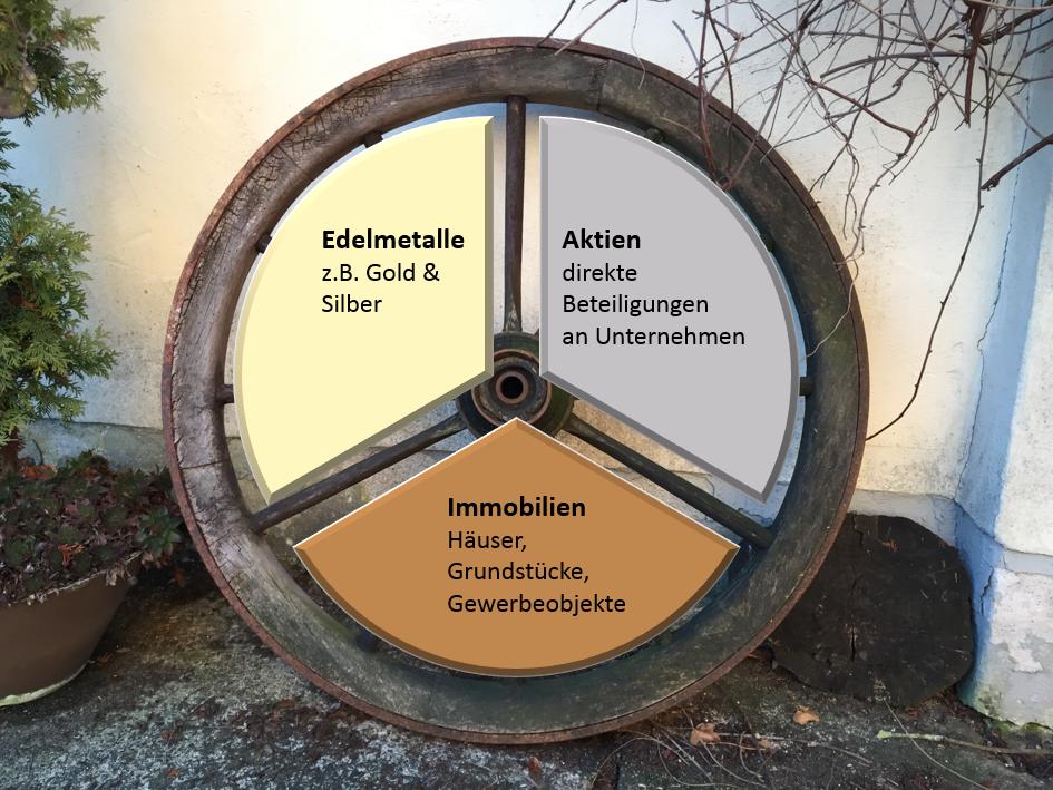 Finanzberater Bamberg Sepp Hölzel drei Speichen Rad